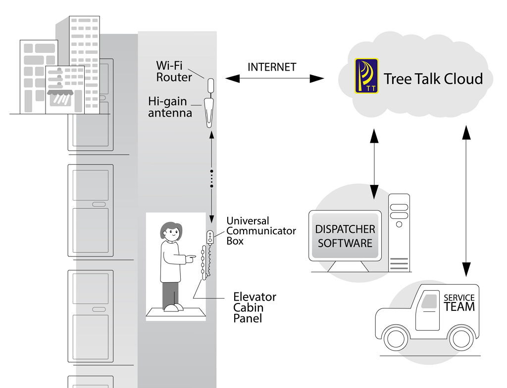 Tree Talk Elevator Communication System