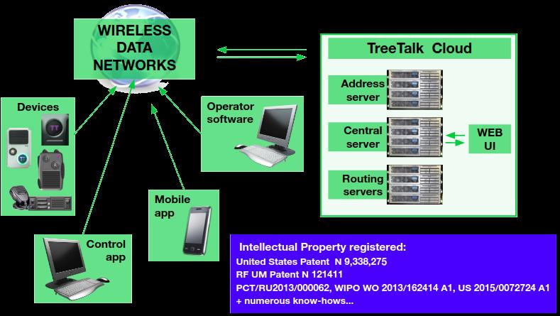 TreeTalk System